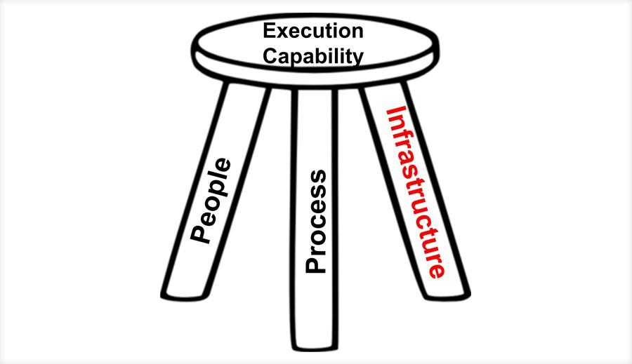 third pillar of scaling