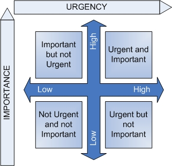 Urgency-Importance-Matrix